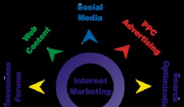 Top 06 lợi ích Internet Marketing mang đến cho doanh nghiệp