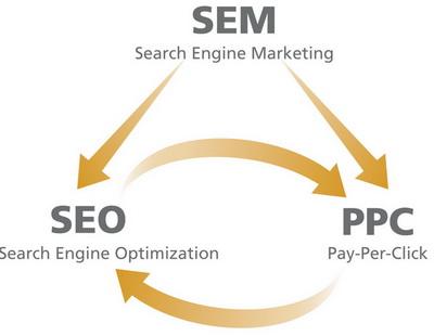 SEM - SEO - Google Adwords