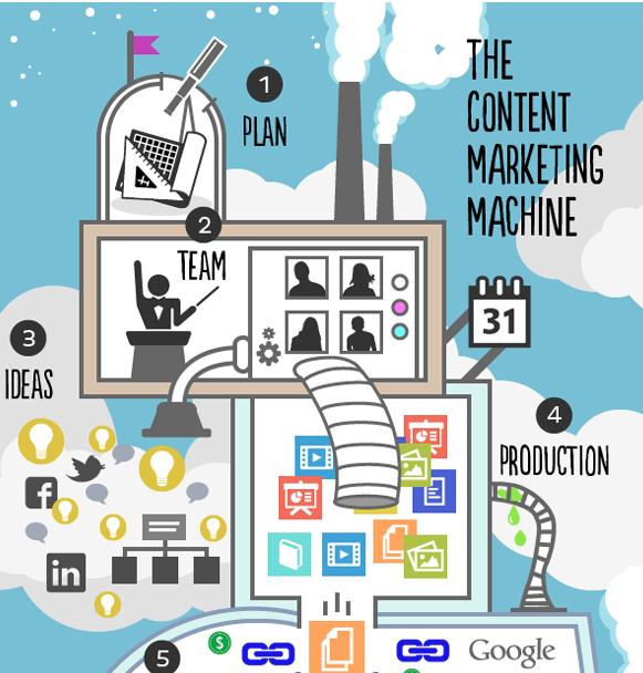 "vietsol-Cac bai hoc ""vang"" ve Content Marketing"