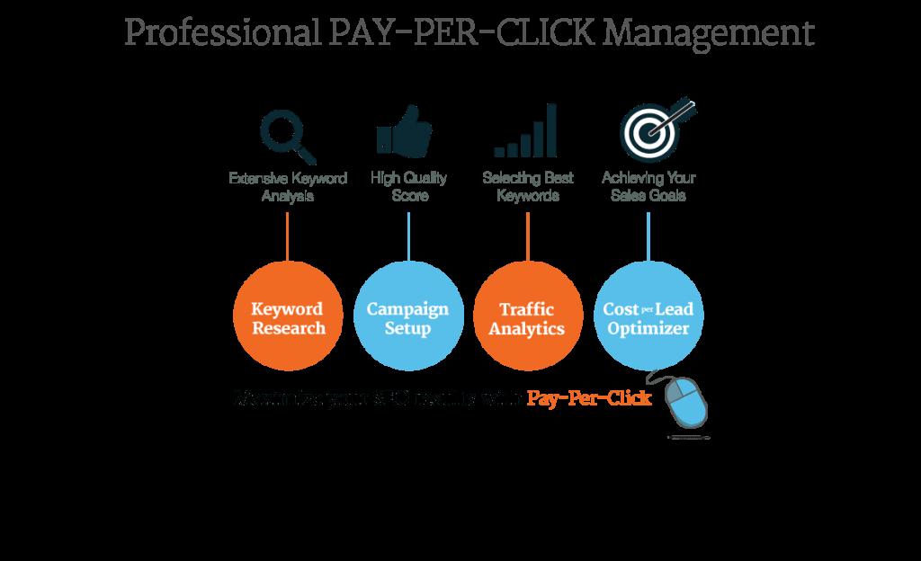 Những lý do khiến chiến dịch Pay-Per-Click của bạn không hiệu quả