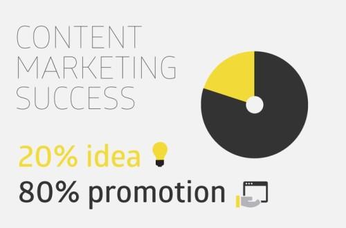 160309 (Loan) Content Marketing và quy luật 80-20-3