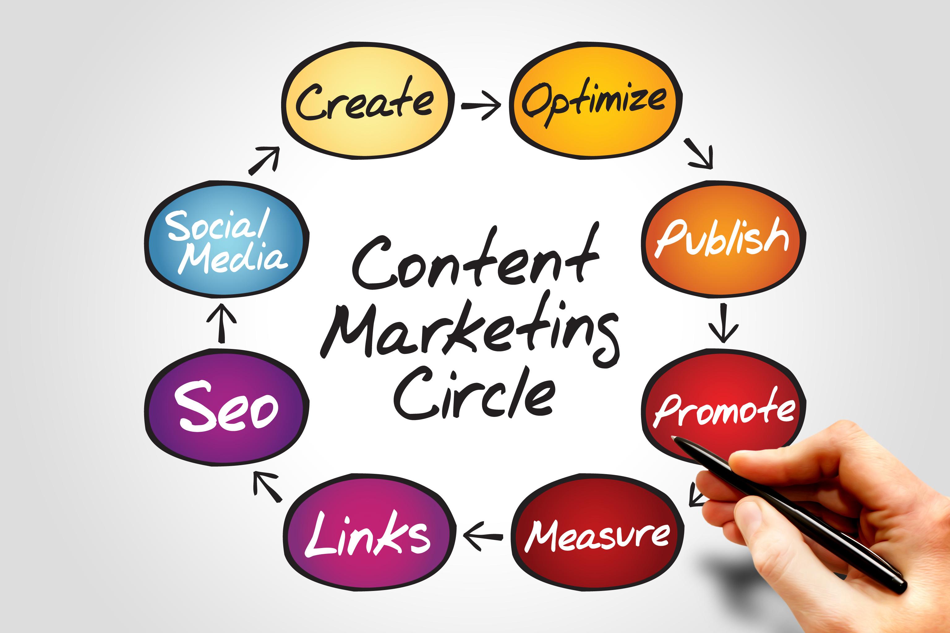 Content marketinglà gì?